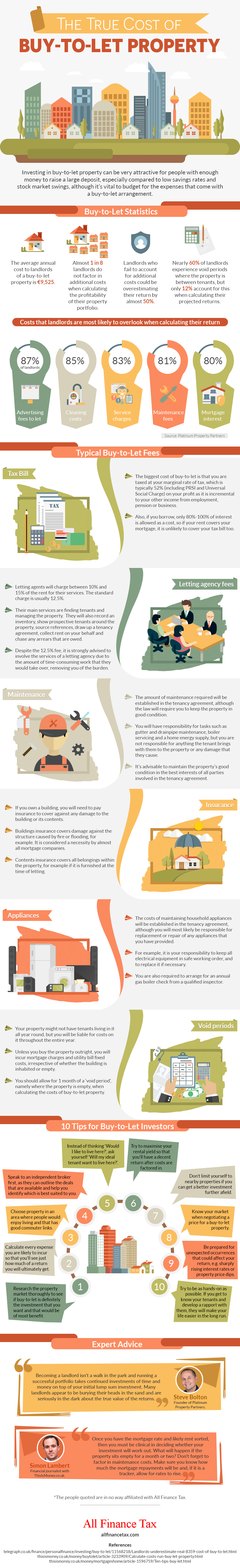The True Cost of Buy-to-Let Property - Infographic