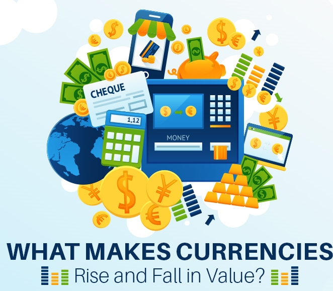 What makes currencies rise & fall in value- Featured Image
